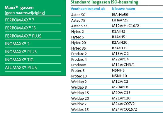 Standaard lasgassen ISO-benaming / Maxx®-gassen